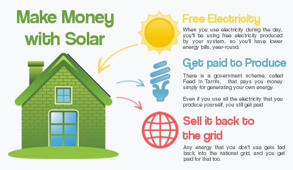 Solar Panels | Solar PV | Solar Panel Installer | Natural Energy ...